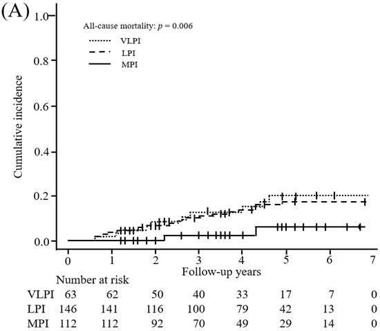 CKD患者の中等度タンパク食2